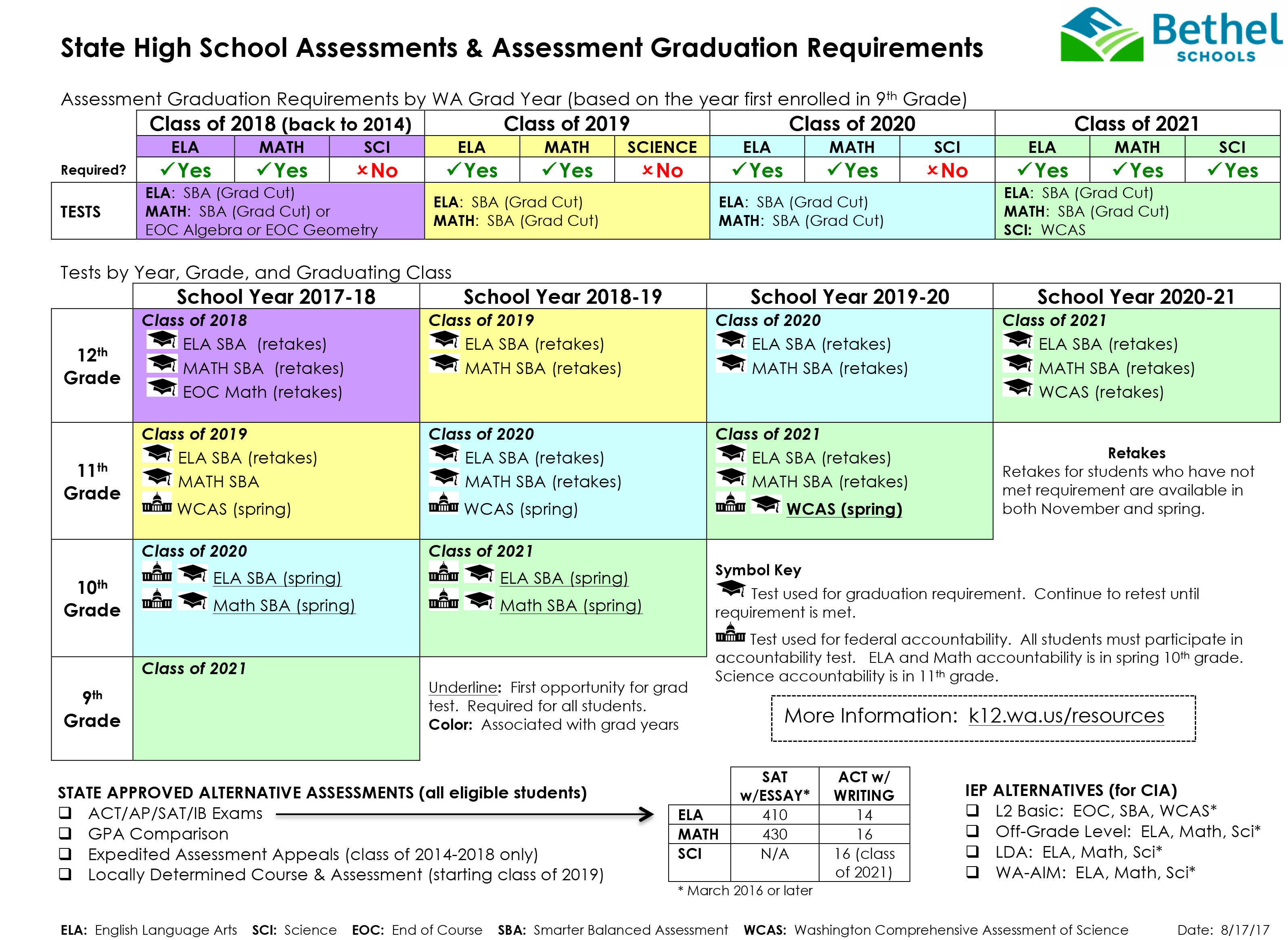 State High School Assessments & Assessment Graduation Requirements