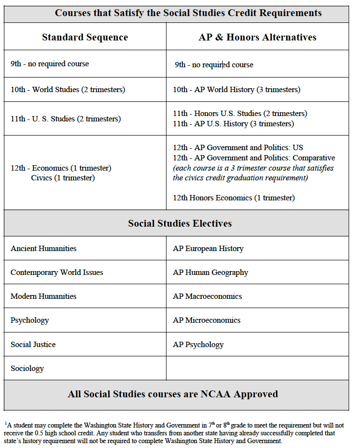 courses that satisfy the social studies credit requirements