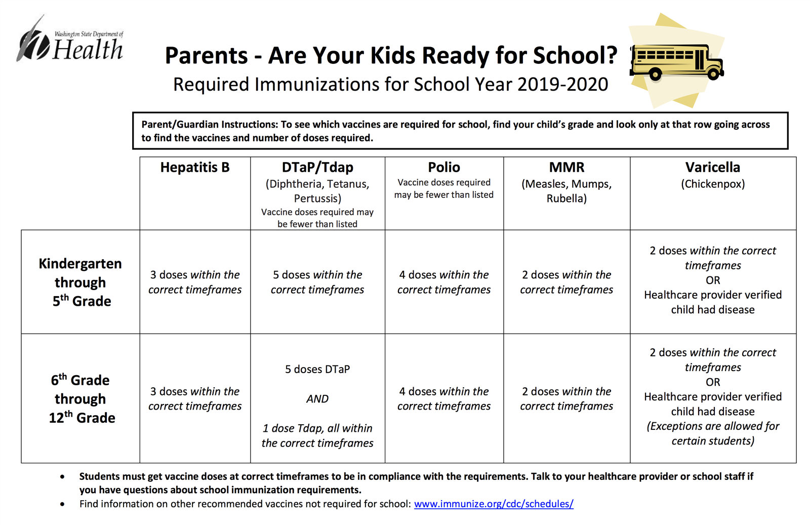 Washinton State Department of Health Immunizations Chart